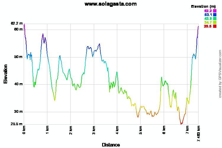 Altimetria - Hiking Discovering Condeixa-a-Nova (Condeixa-a-Nova)